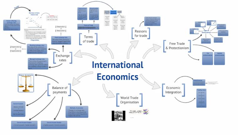 International trade revision